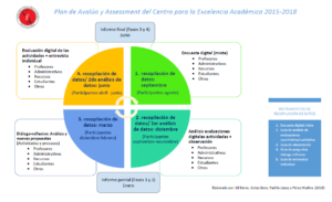 Ciclo de avalúo y assessment del CEA