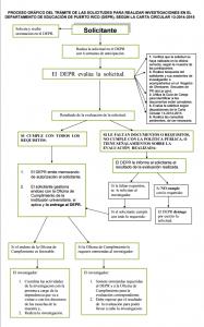 Proceso gráfico trámite de solicitudes investigaciones-CC-13-2014-2015